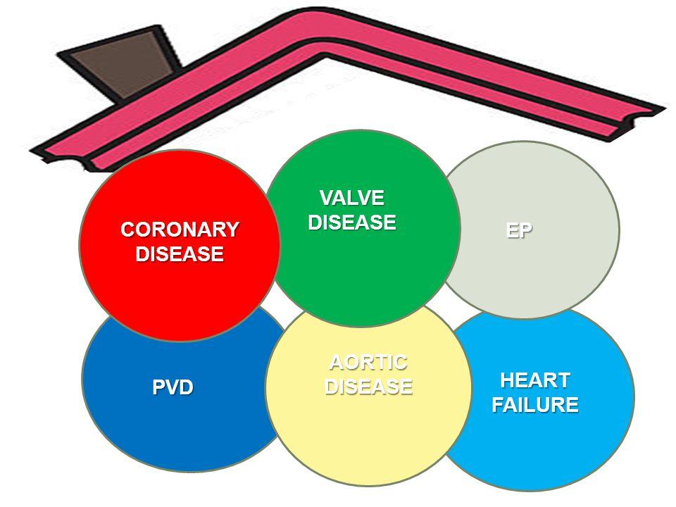 VALVE DISEASE CORONARY DISEASE CORONARY DISEASE EP AORTIC DISEASE HEART FAILURE PVD