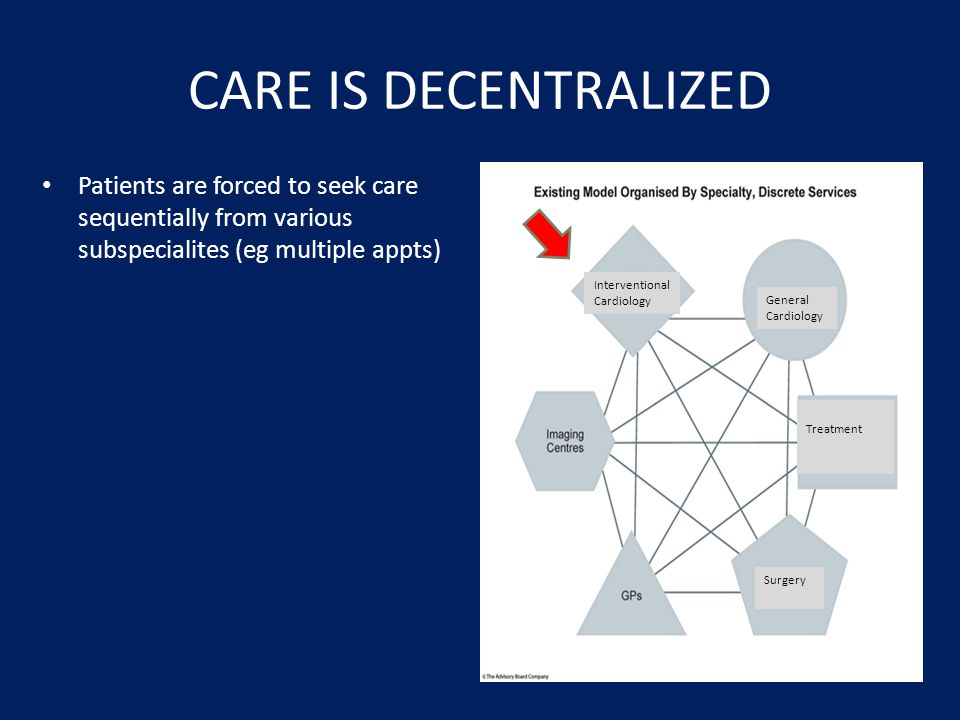 CARE IS DECENTRALIZED Patients are forced to seek care sequentially from various subspecialites (eg multiple appts)