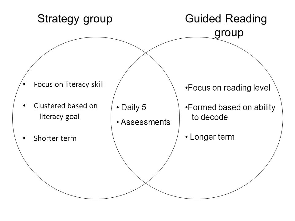 Strategy group Guided Reading group Focus on literacy skill
