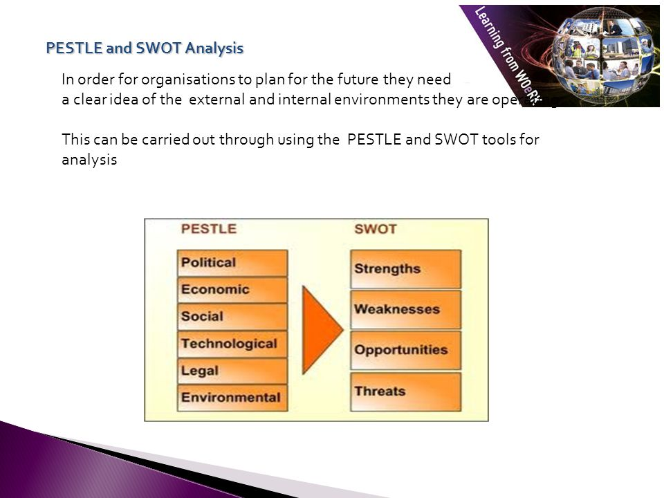 PESTLE and SWOT Analysis