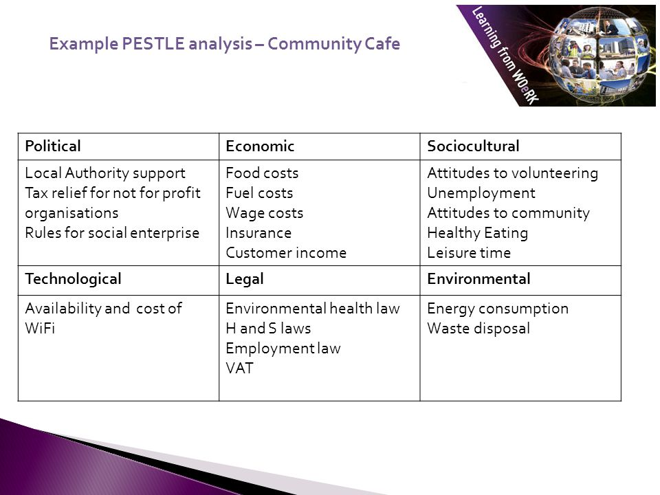 Example PESTLE analysis – Community Cafe