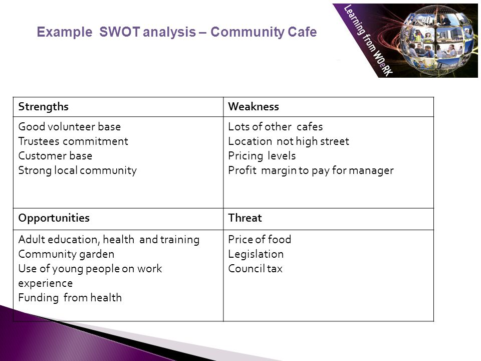 Example SWOT analysis – Community Cafe