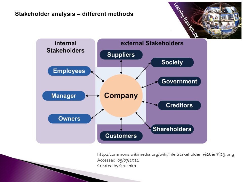 Stakeholder analysis – different methods