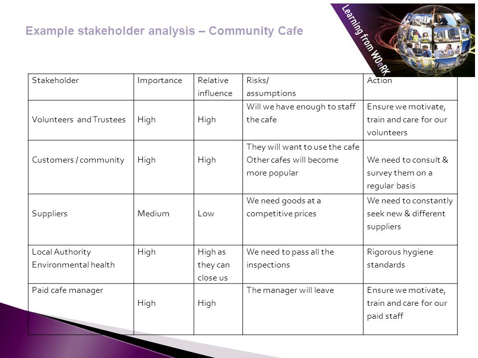 Example stakeholder analysis – Community Cafe