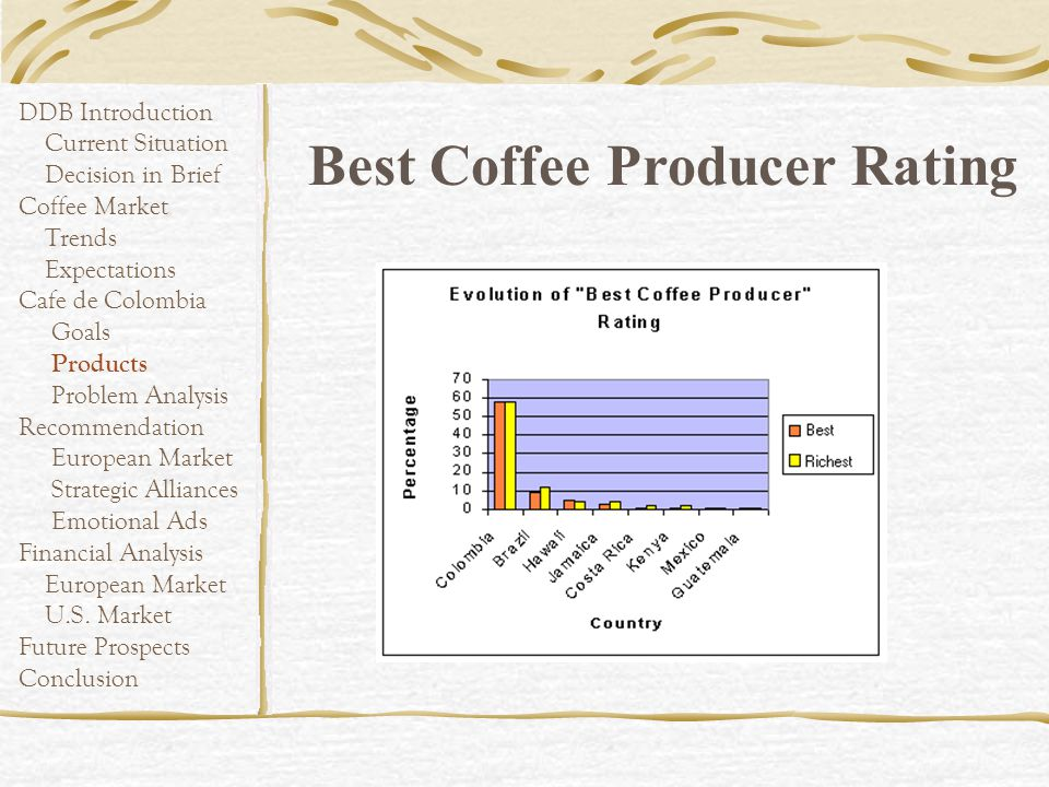 Best Coffee Producer Rating