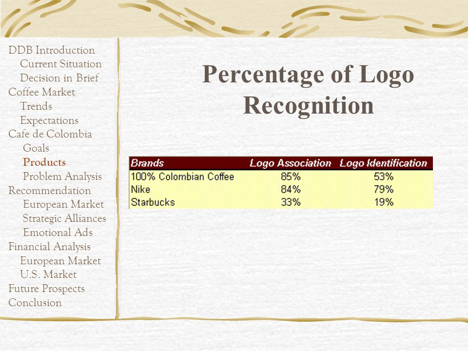 Percentage of Logo Recognition