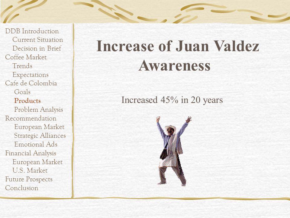 Increase of Juan Valdez Awareness