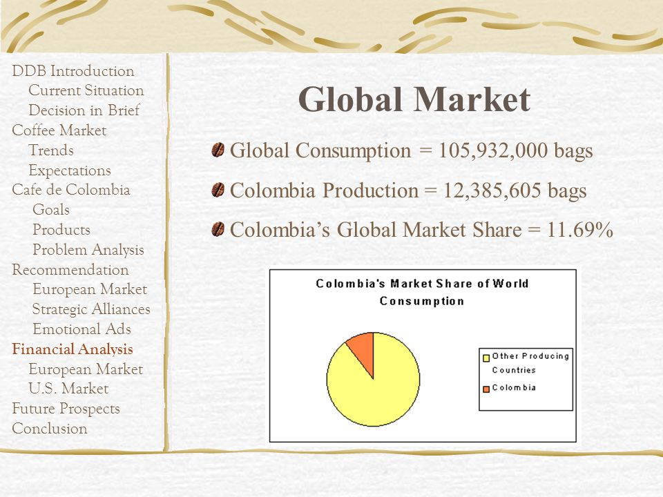 Global Market Global Consumption = 105,932,000 bags