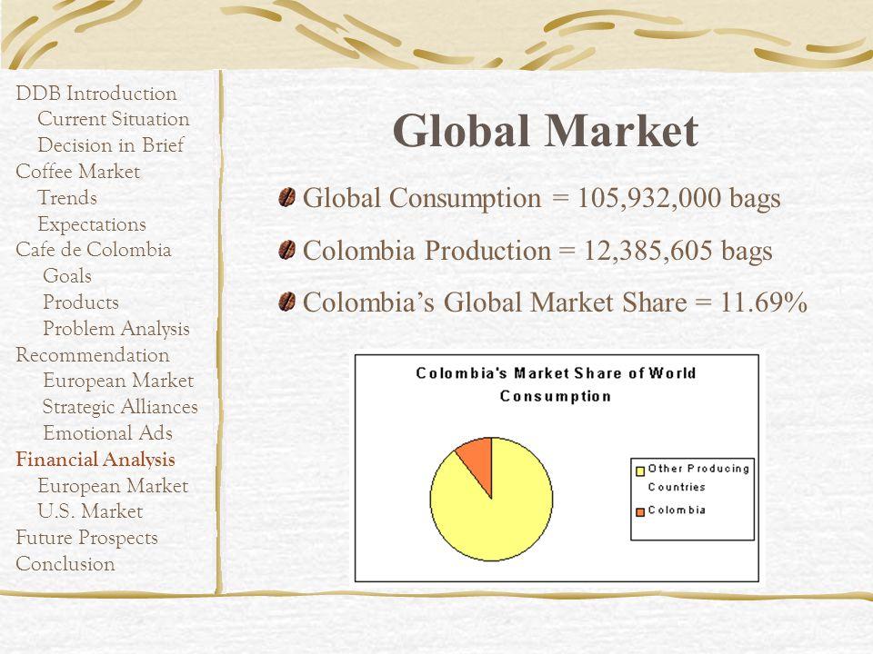 Global Market Global Consumption = 105,932,000 bags
