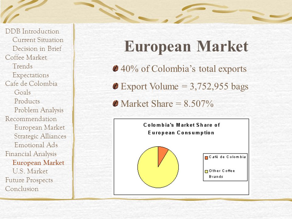 European Market 40% of Colombia's total exports
