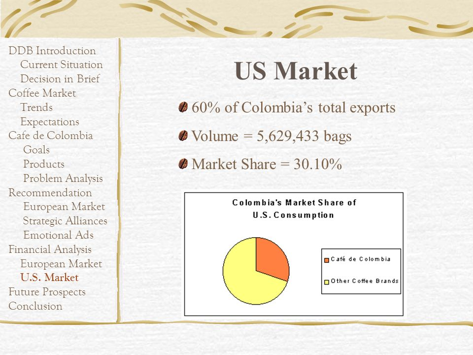 US Market 60% of Colombia's total exports Volume = 5,629,433 bags