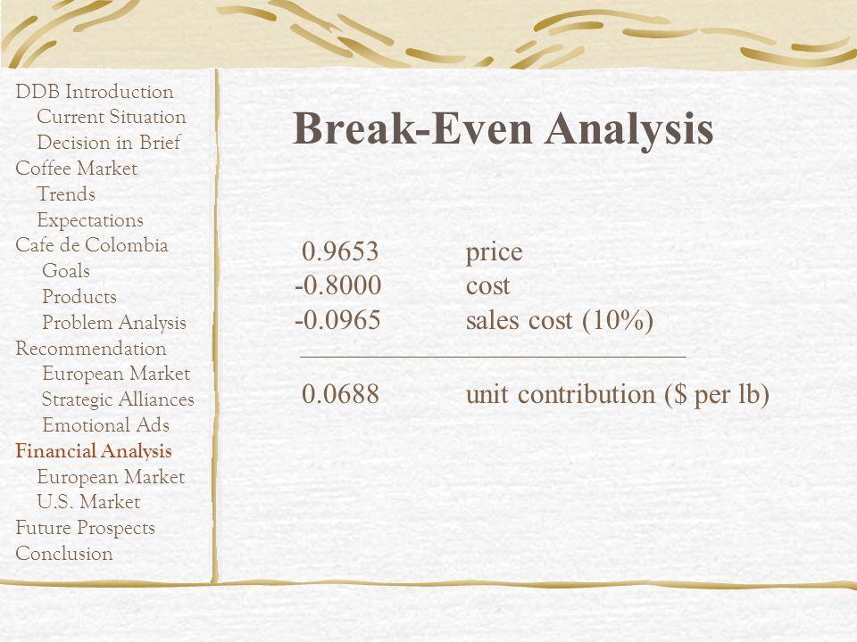 Break-Even Analysis 0.9653 price -0.8000 cost -0.0965 sales cost (10%)