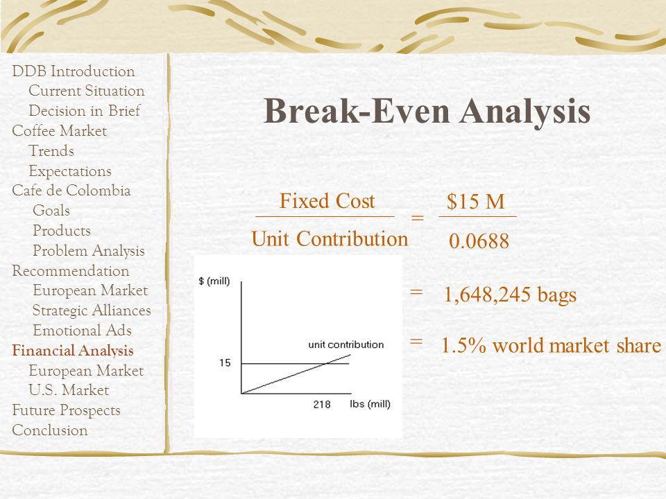 Break-Even Analysis Fixed Cost $15 M = Unit Contribution =