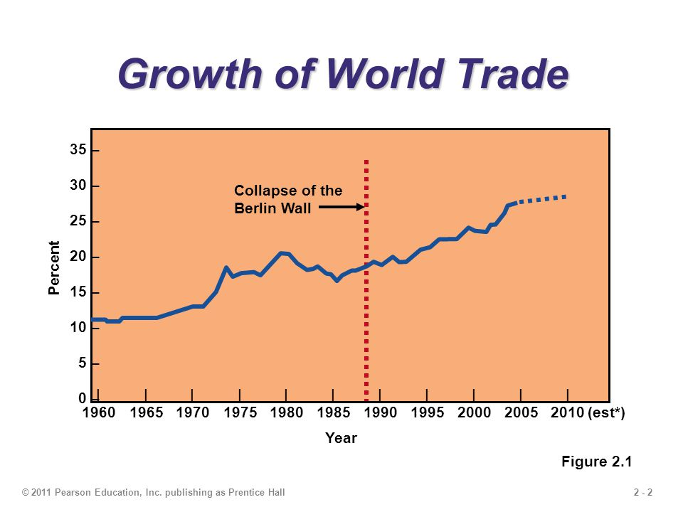Growth of World Trade 35 – 30 – 25 – 20 – Collapse of the Berlin Wall