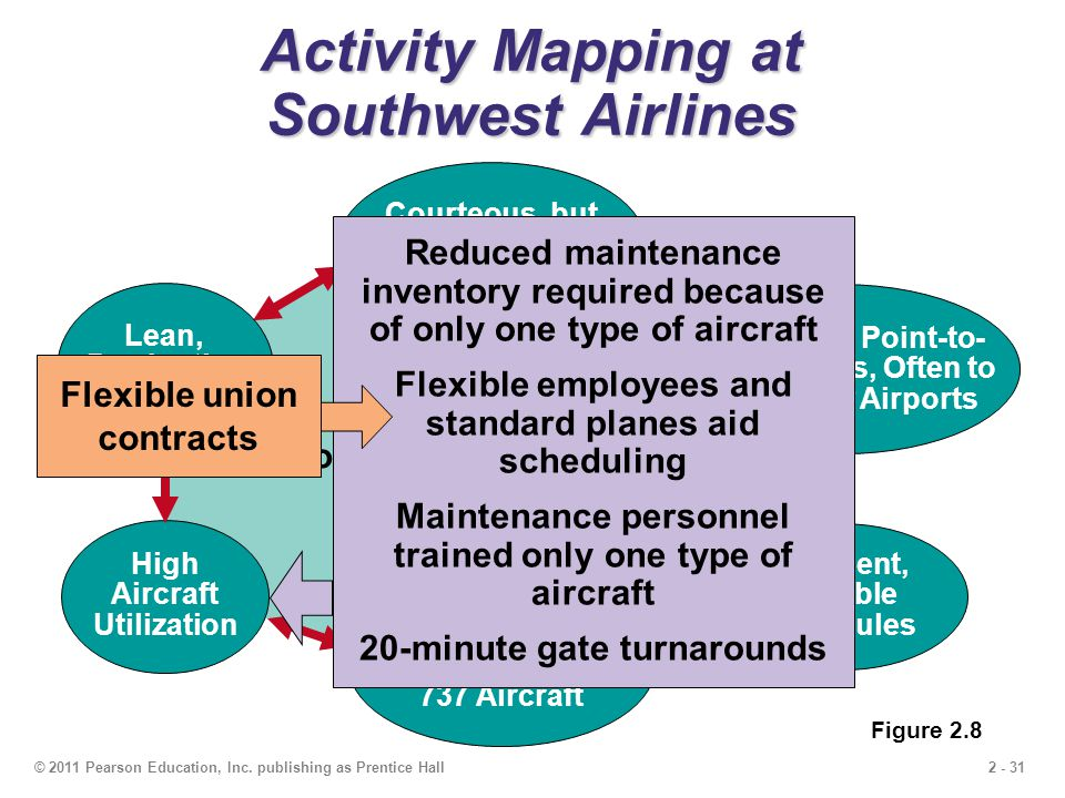Activity Mapping at Southwest Airlines