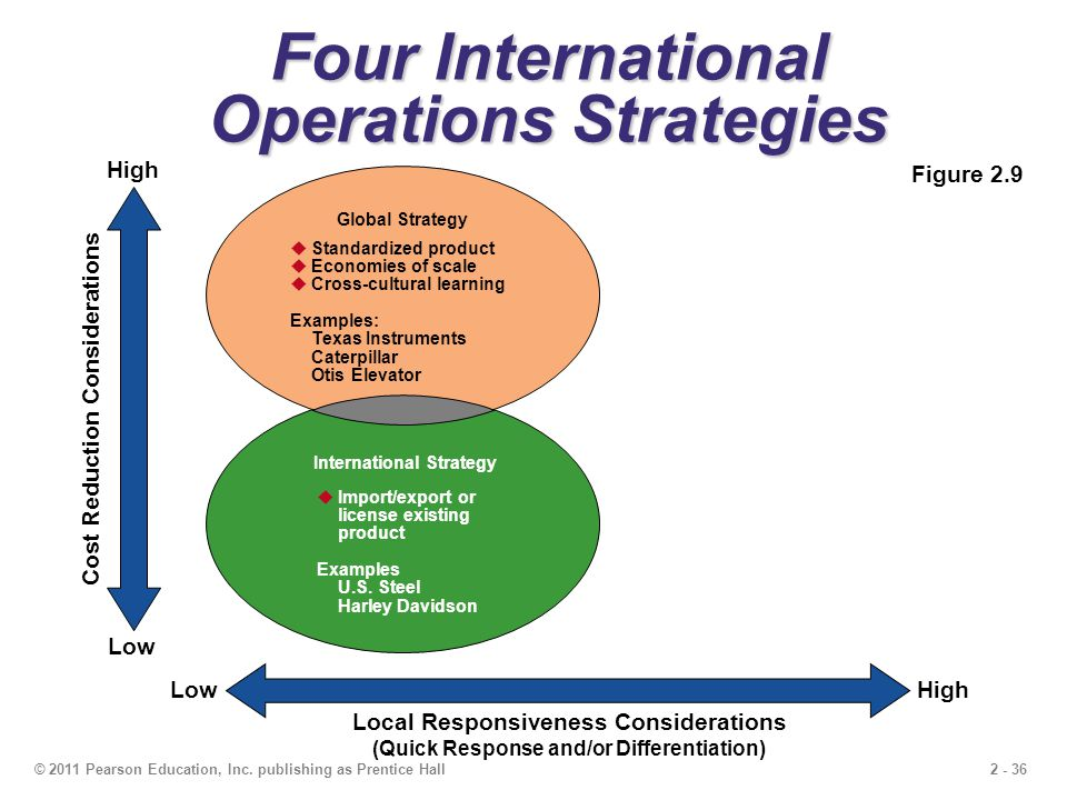 Four International Operations Strategies