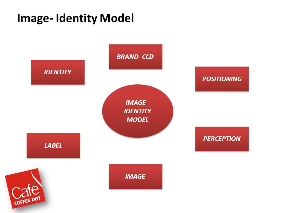 Image- Identity Model BRAND- CCD IDENTITY POSITIONING