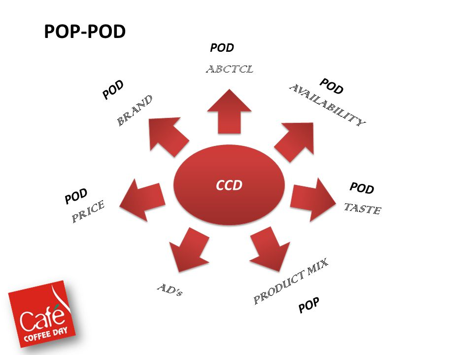 POP-POD CCD AVAILABILITY BRAND PRICE TASTE PRODUCT MIX POD ABCTCL POD