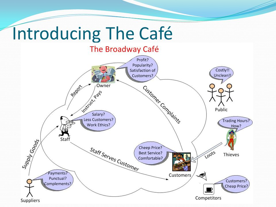 Introducing The Café