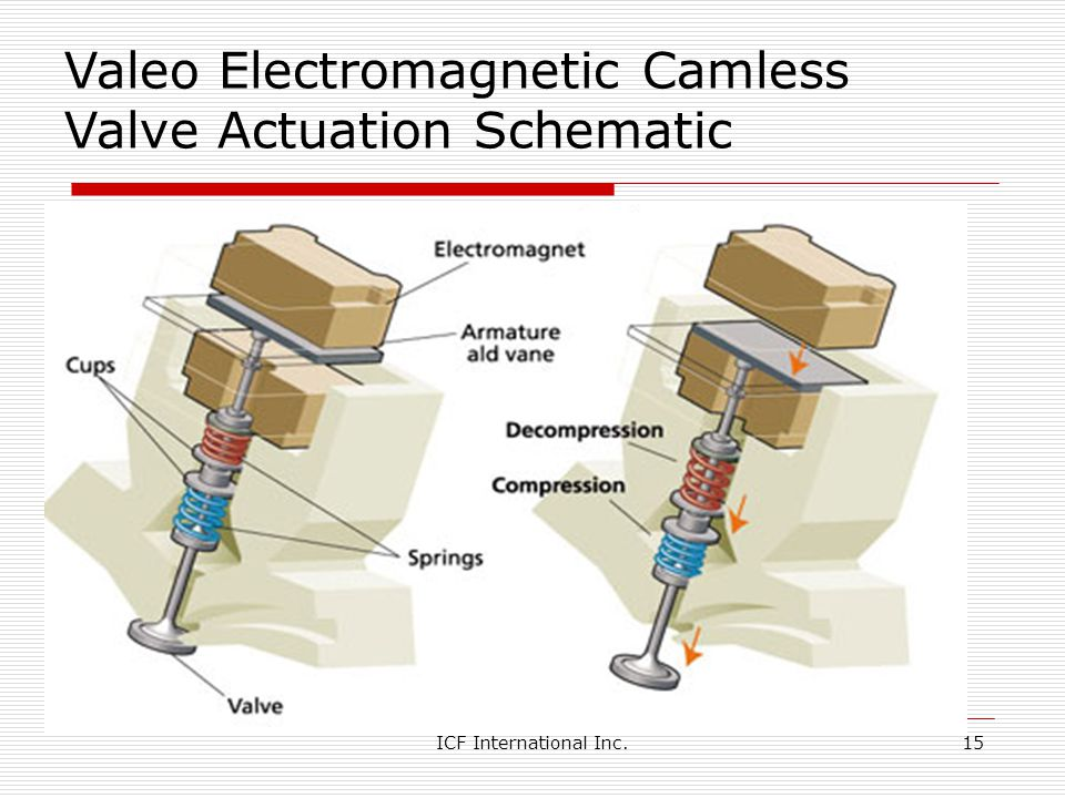 Valeo Electromagnetic Camless Valve Actuation Schematic