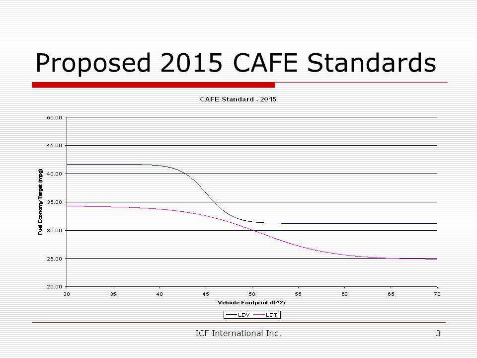 Proposed 2015 CAFE Standards