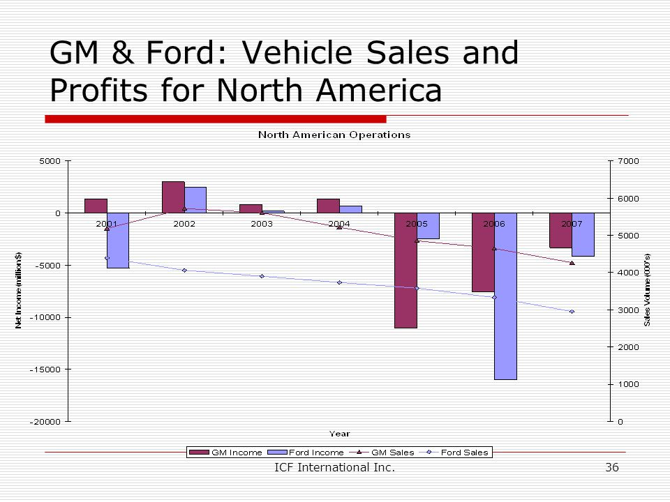 GM & Ford: Vehicle Sales and Profits for North America