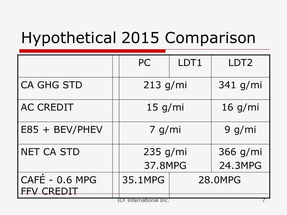 Hypothetical 2015 Comparison