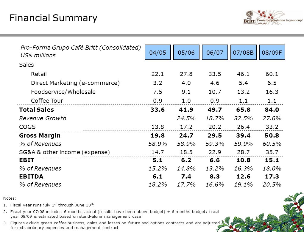 Financial Summary Pro-Forma Grupo Café Britt (Consolidated) 04/05