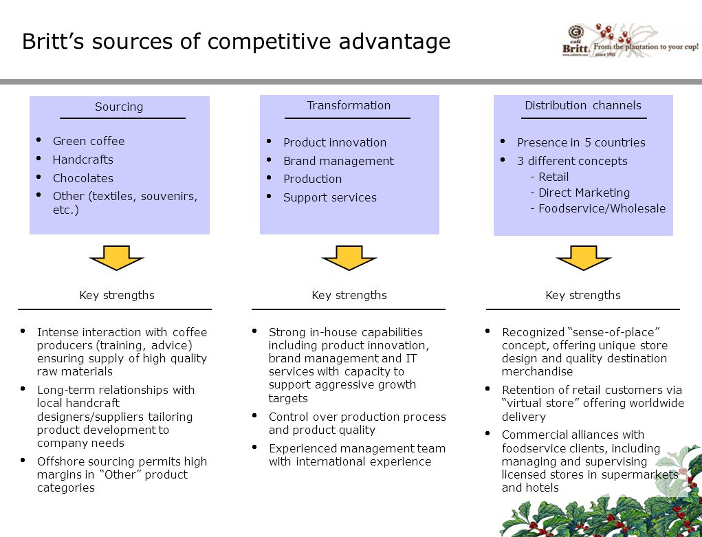 Britt's sources of competitive advantage