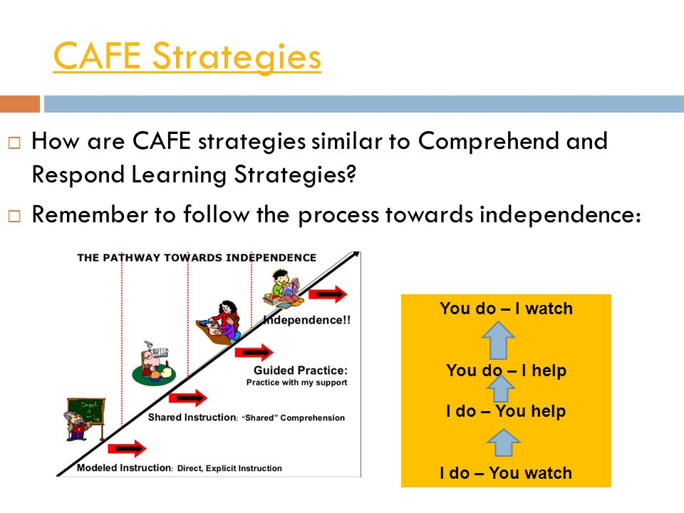 CAFE Strategies How are CAFE strategies similar to Comprehend and Respond Learning Strategies Remember to follow the process towards independence: