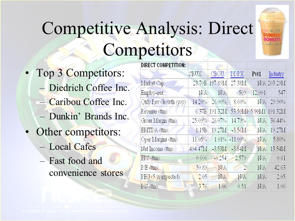 Competitive Analysis: Direct Competitors