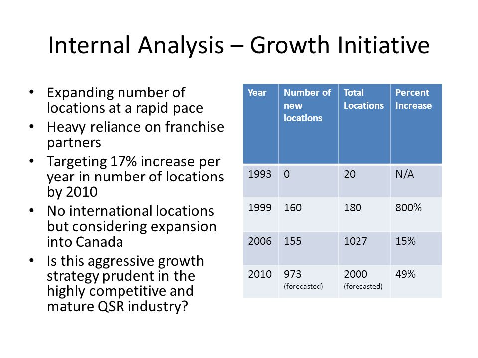 Internal Analysis – Growth Initiative
