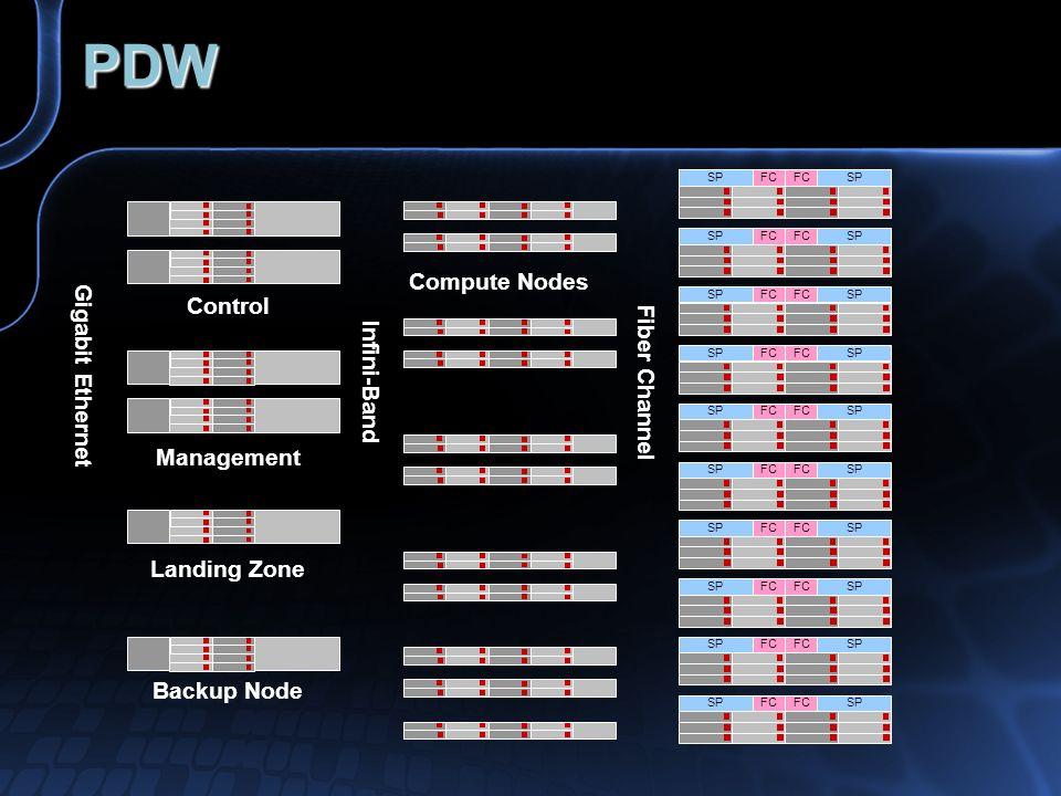 PDW Gigabit Ethernet Fiber Channel Infini-Band Compute Nodes Control