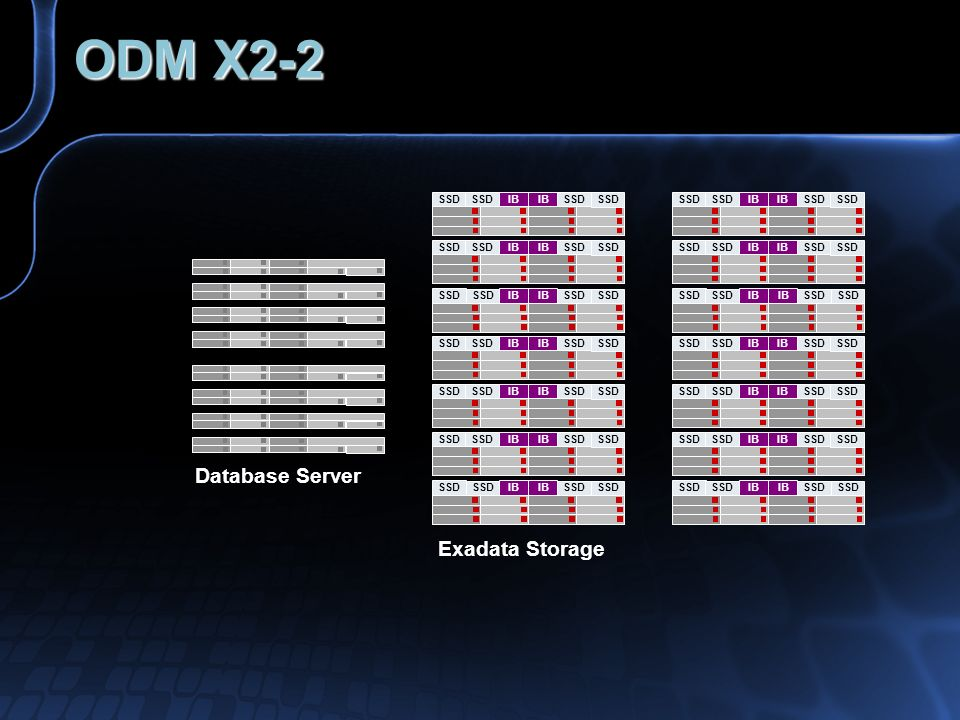 ODM X2-2 IB SSD IB SSD Database Server Exadata Storage