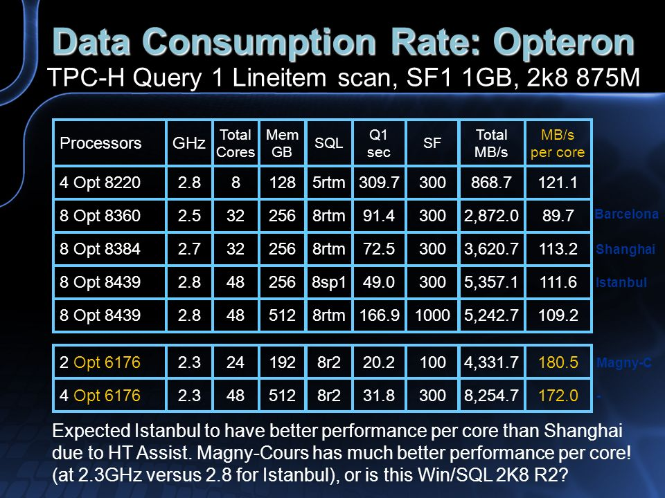 Data Consumption Rate: Opteron