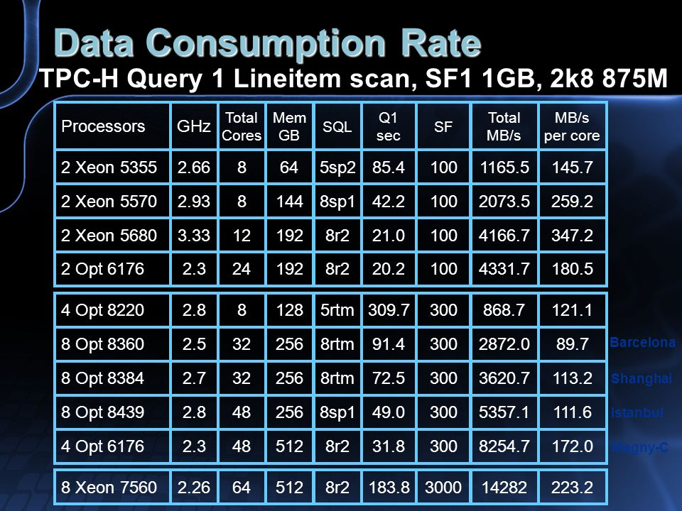 Data Consumption Rate TPC-H Query 1 Lineitem scan, SF1 1GB, 2k8 875M