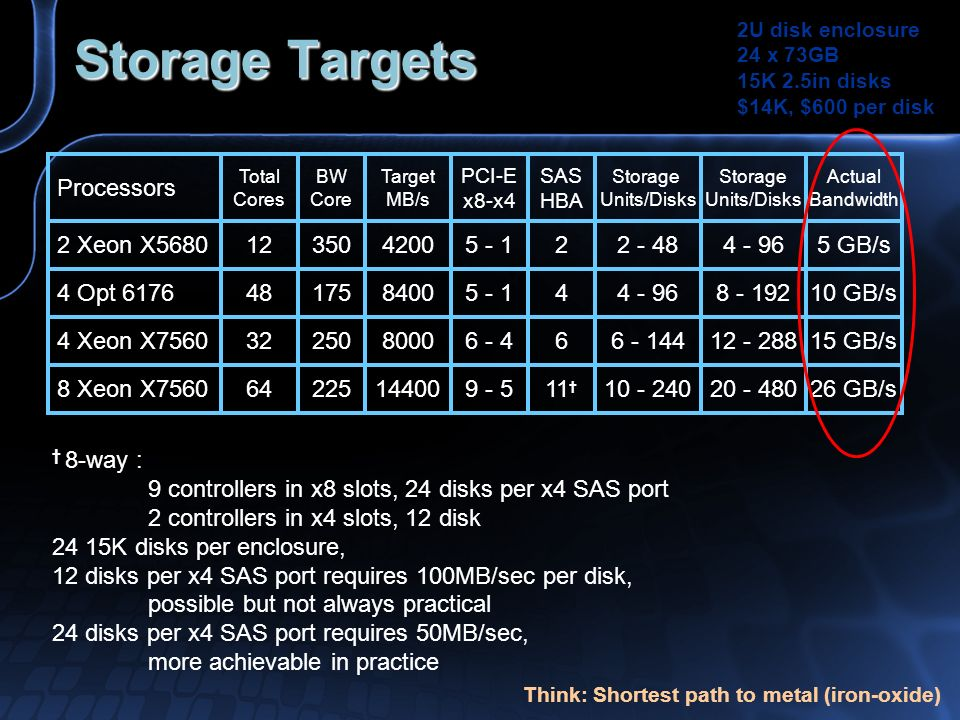Storage Targets Processors 2 Xeon X5680 4 Opt 6176 4 Xeon X7560