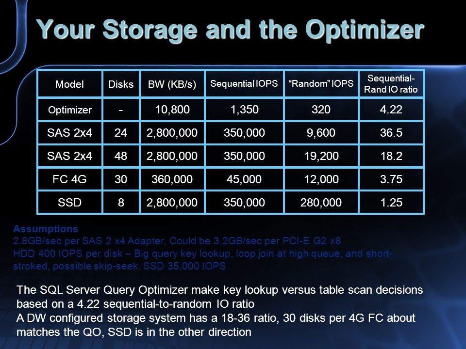 Your Storage and the Optimizer