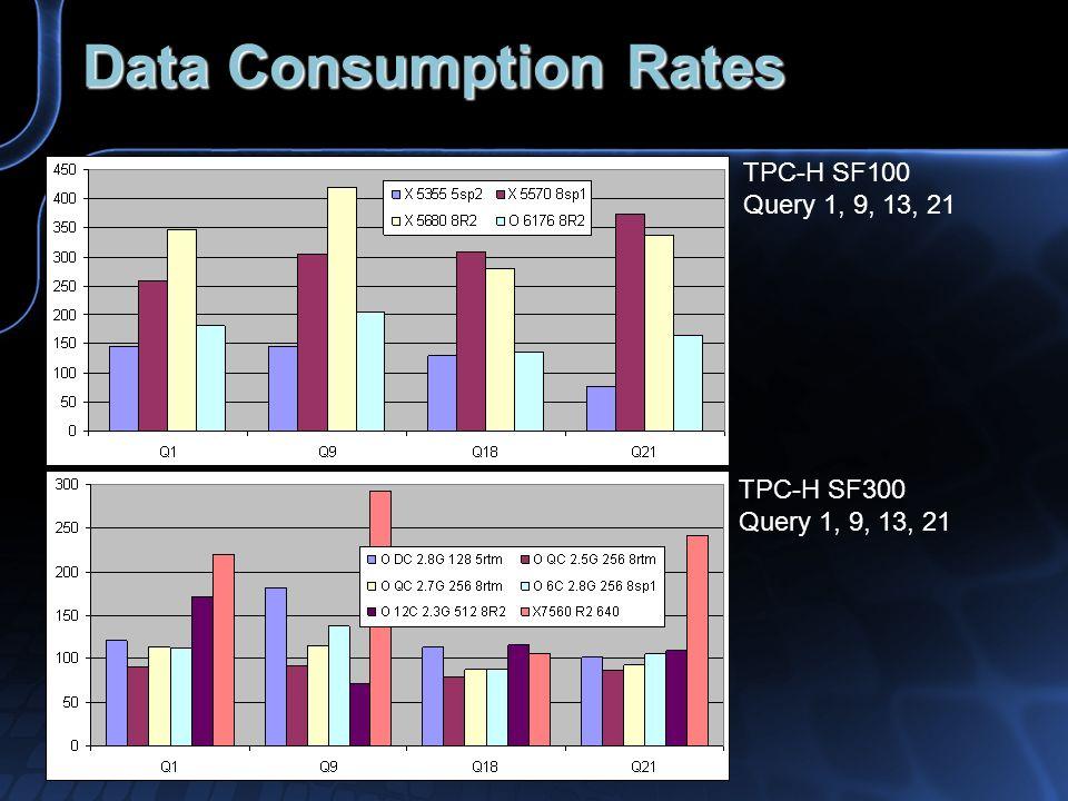 Data Consumption Rates