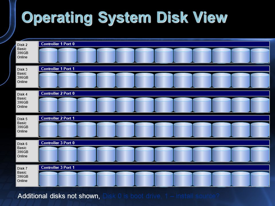 Operating System Disk View
