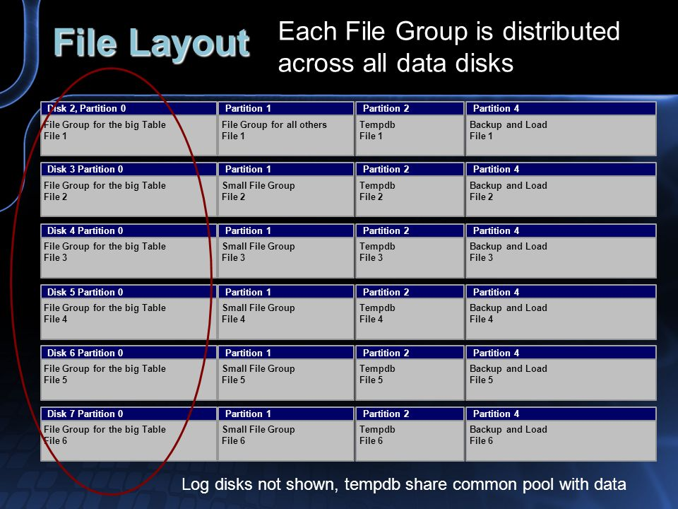 File Layout Each File Group is distributed across all data disks