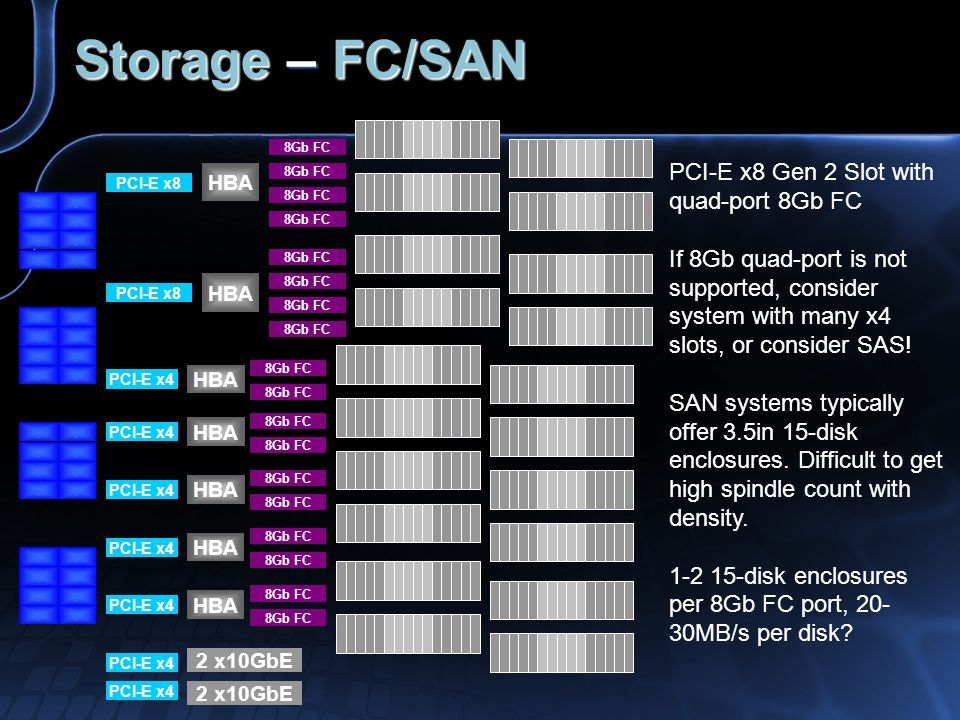 Storage – FC/SAN PCI-E x8 Gen 2 Slot with quad-port 8Gb FC