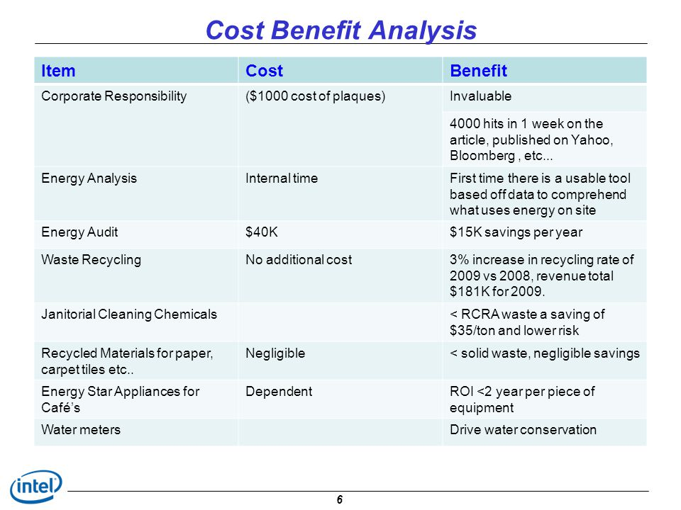 Cost Benefit Analysis Item Cost Benefit Corporate Responsibility