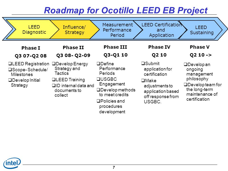 Roadmap for Ocotillo LEED EB Project