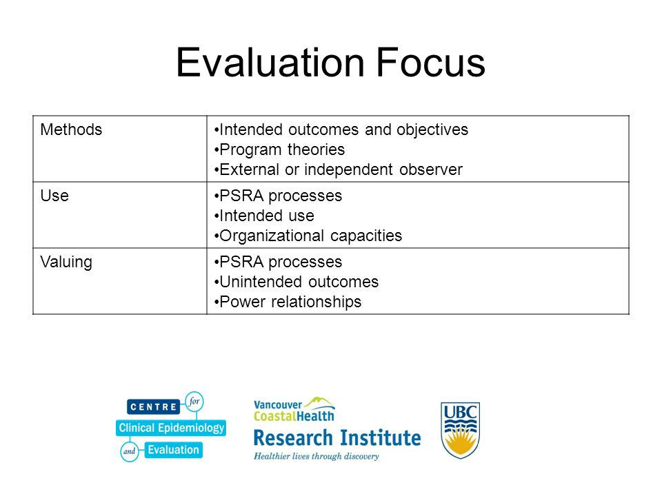 Evaluation Focus Methods Intended outcomes and objectives
