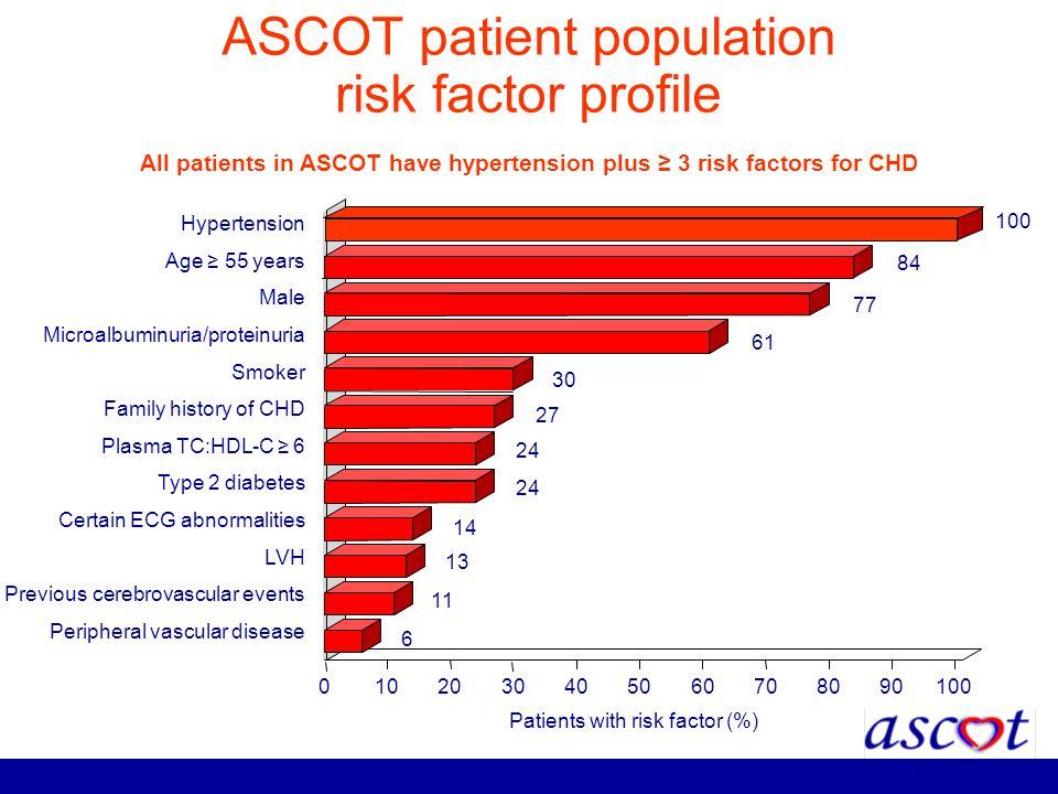 ASCOT patient population risk factor profile