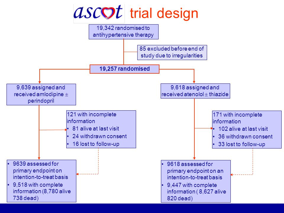 trial design 19,342 randomised to antihypertensive therapy