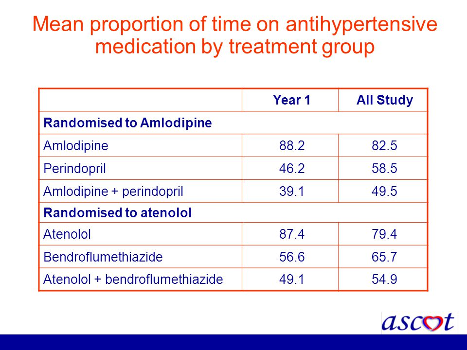 Mean proportion of time on antihypertensive medication by treatment group