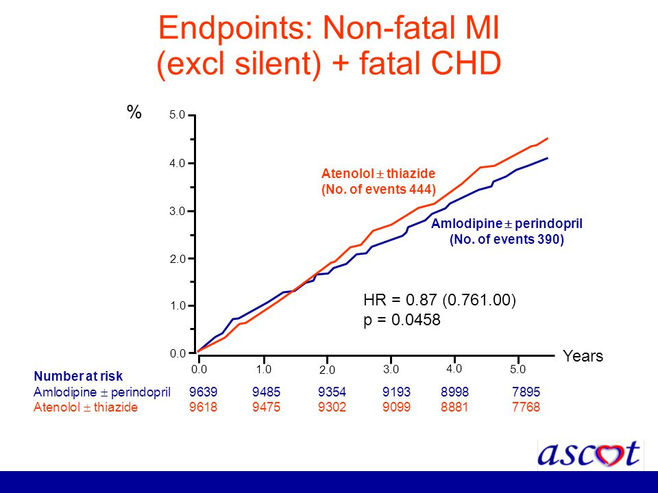 Endpoints: Non-fatal MI (excl silent) + fatal CHD
