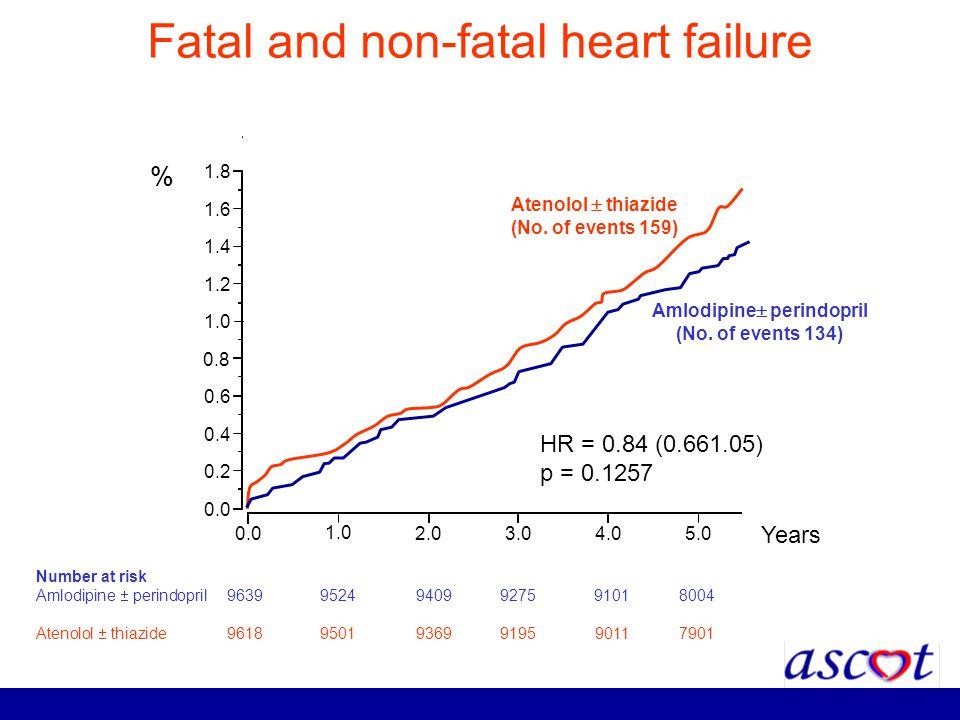 Fatal and non-fatal heart failure